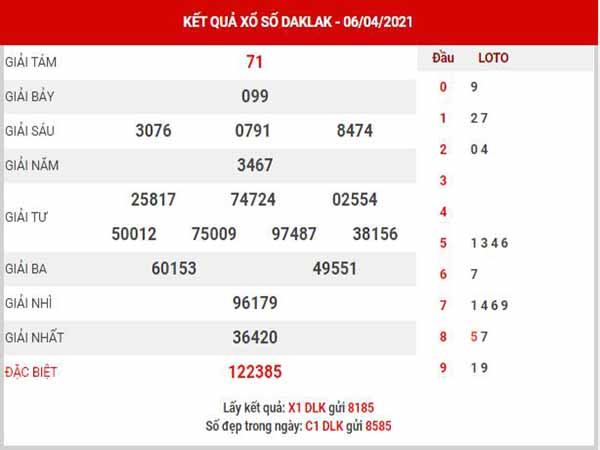 Thống kê XSDLK ngày 13/4/2021 - Thống kê đài xổ số Đắk Lắk thứ 3/4/2021