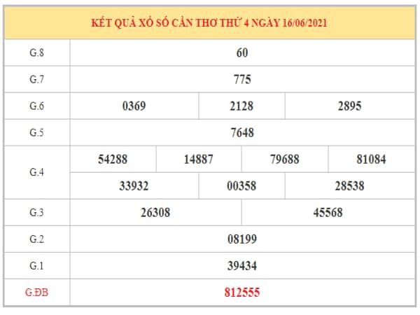 Thống kê KQXSCT ngày 23/6/2021 dựa trên kết quả kì trước