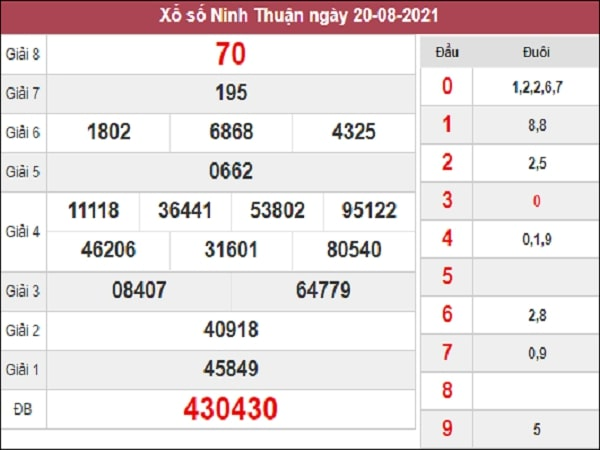 Thống kê XSNT 27-08-2021