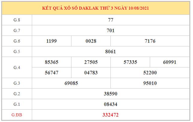 Thống kê KQXSDLK ngày 17/8/2021 dựa trên kết quả kì trước