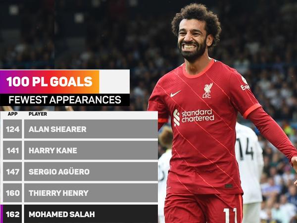 Tin thể thao 13/9: HLV Klopp hết lời khen Salah sau kỷ lục 'điên rồ'