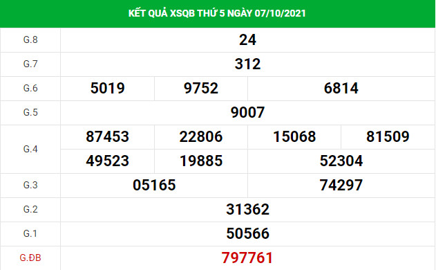 Thống kê soi cầu xổ số Quảng Bình 14/10/2021